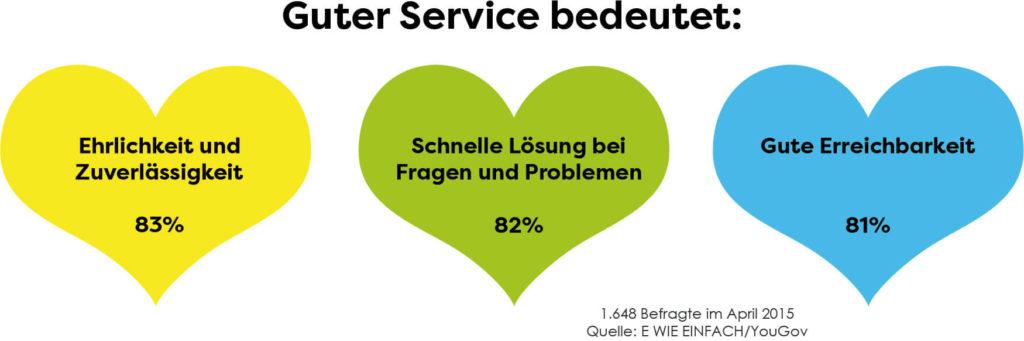KORUs Blog: Preis-Service-Rate - Guter Service
