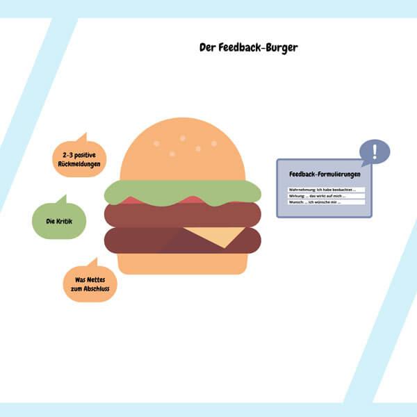 Detailansicht eines Conceptboard-Designs zu den Feedbackregeln