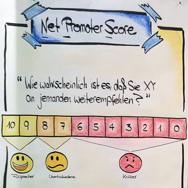 Flipchart von Tanja Herzig, Net Promotor Score